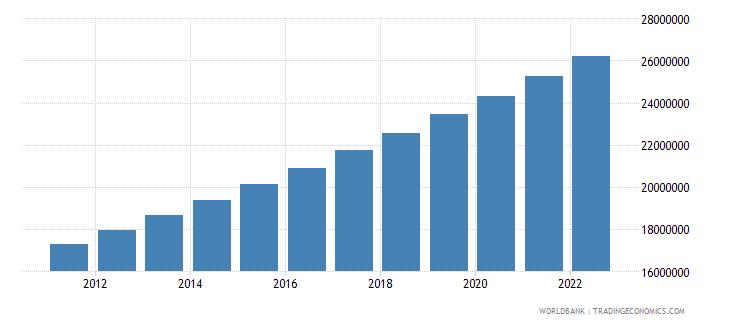 niger population total wb data