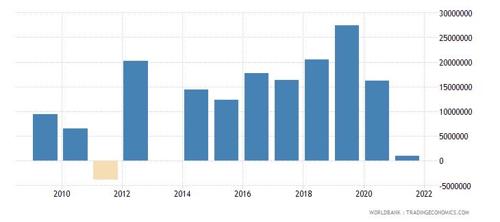 niger portfolio equity net inflows bop us dollar wb data