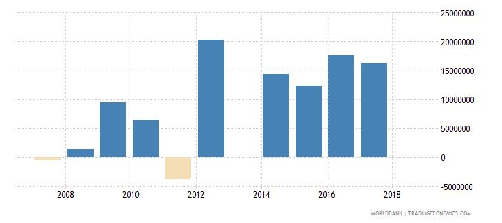 niger portfolio investment equity drs us dollar wb data