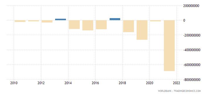 niger portfolio investment excluding lcfar bop us dollar wb data