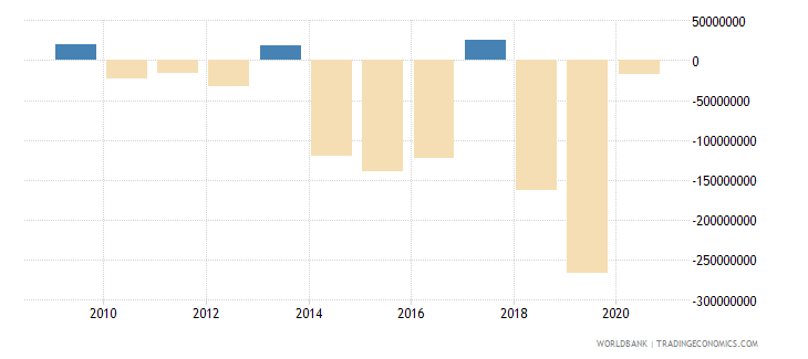 niger portfolio investment excluding lcfar bop us dollar wb data