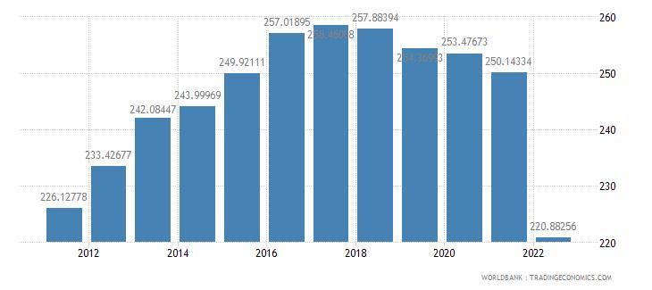 niger ppp conversion factor gdp lcu per international dollar wb data