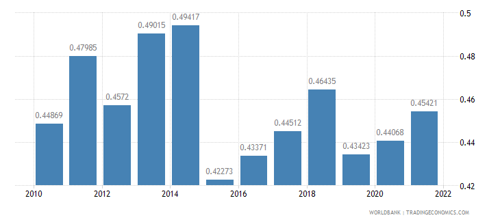 niger ppp conversion factor gdp to market exchange rate ratio wb data