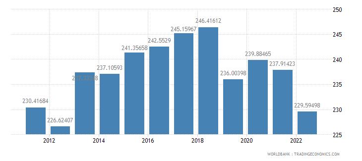 niger ppp conversion factor private consumption lcu per international dollar wb data