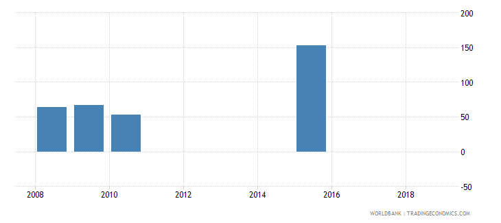 niger present value of external debt percent of exports of goods services and income wb data
