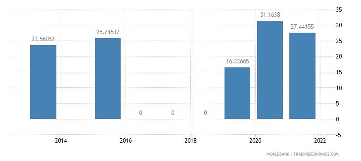 niger present value of external debt percent of gni wb data