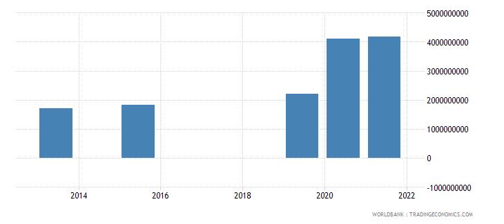niger present value of external debt us dollar wb data