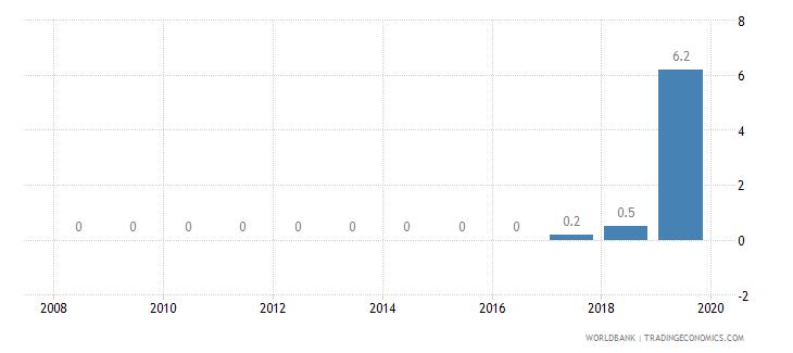 niger private credit bureau coverage percent of adults wb data