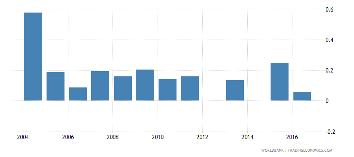 niger repetition rate in grade 1 of primary education male percent wb data