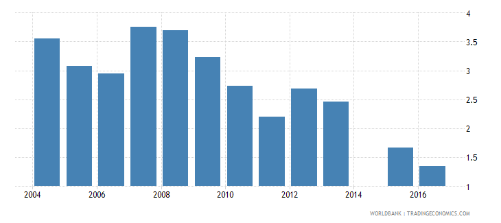 niger repetition rate in grade 2 of primary education female percent wb data