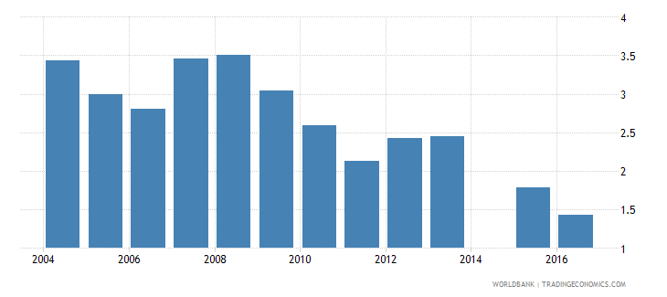niger repetition rate in grade 2 of primary education male percent wb data