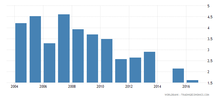 niger repetition rate in grade 3 of primary education male percent wb data