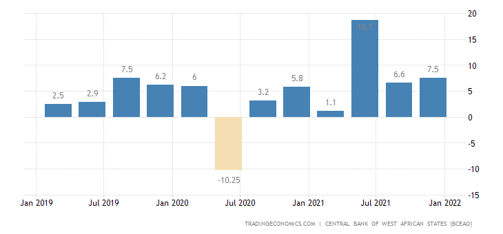 Niger Retail Sales YoY