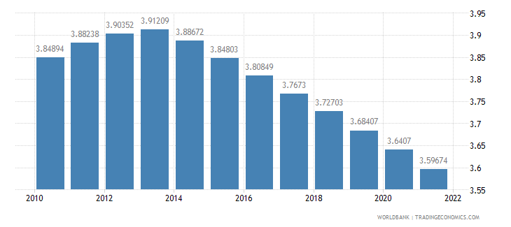 niger rural population growth annual percent wb data