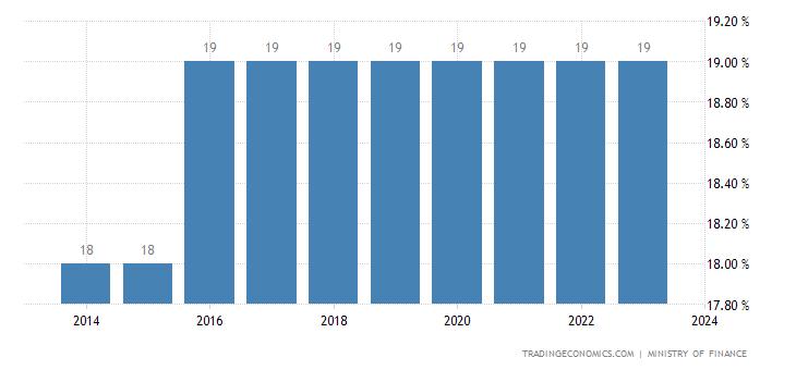 Niger Sales Tax Rate | VAT