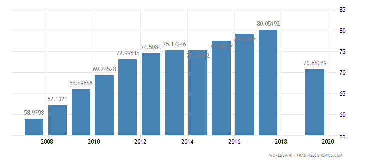 niger school enrollment primary male percent gross wb data