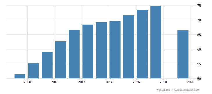 niger school enrollment primary percent gross wb data
