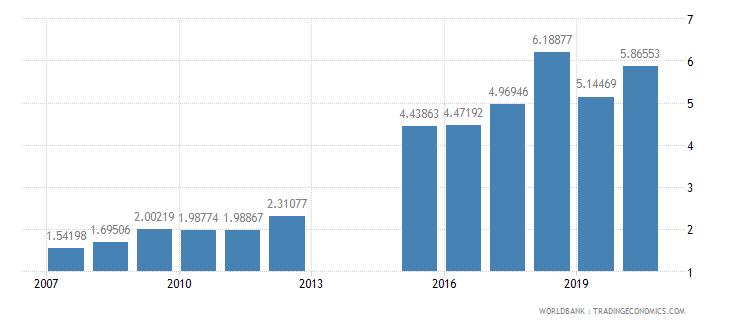 niger school enrollment tertiary male percent gross wb data