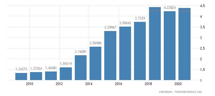 niger school enrollment tertiary percent gross wb data