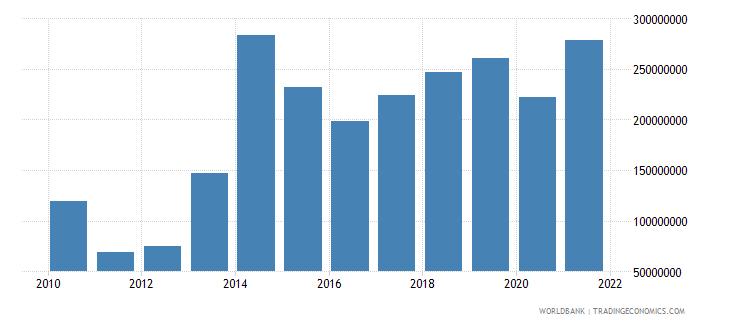 niger service exports bop us dollar wb data