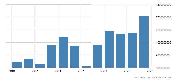 niger service imports bop us dollar wb data
