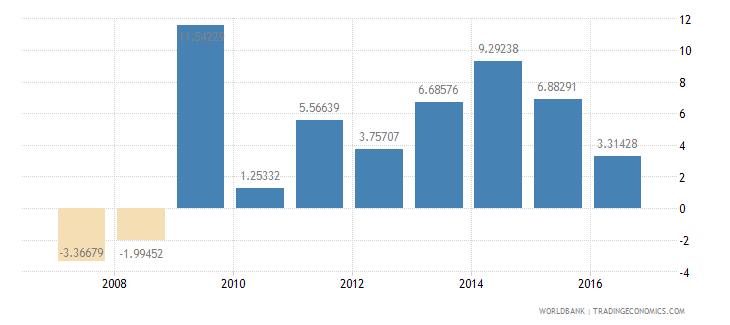 niger services etc  value added annual percent growth wb data