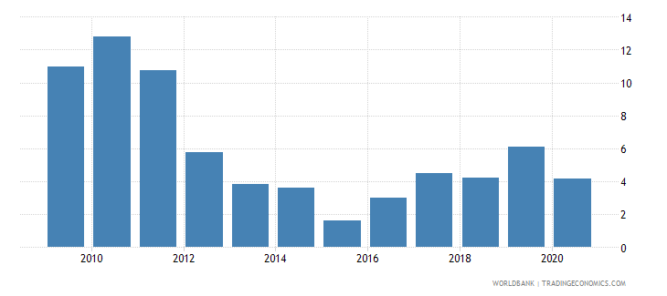 niger short term debt percent of exports of goods services and income wb data