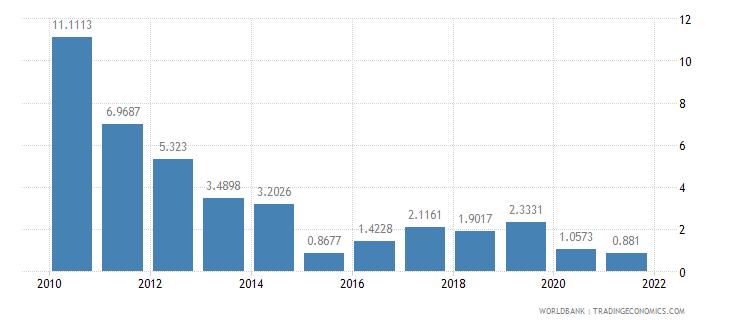 niger short term debt percent of total external debt wb data