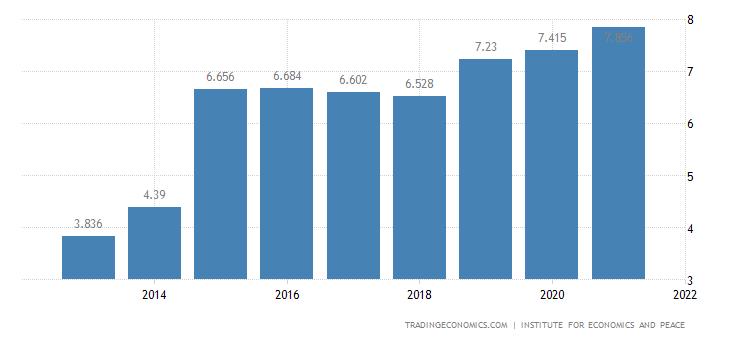 Niger Terrorism Index