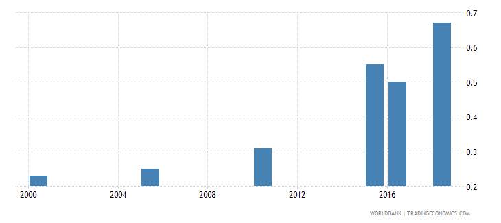 niger total alcohol consumption per capita liters of pure alcohol projected estimates 15 years of age wb data