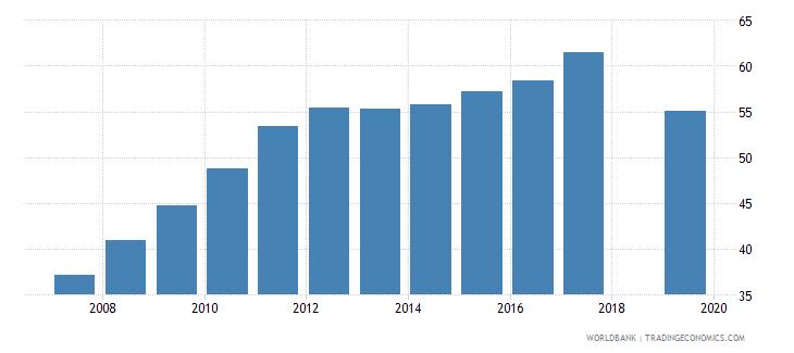 niger total net enrolment rate primary female percent wb data
