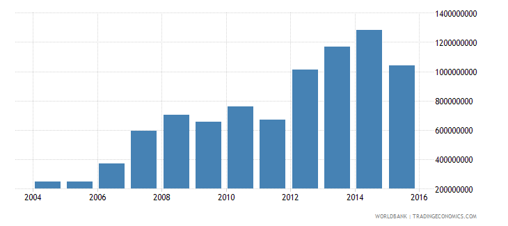 niger total reserves minus gold us dollar wb data