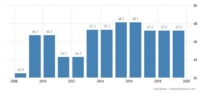 niger total tax rate percent of profit wb data