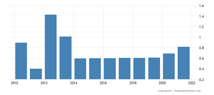 niger unemployment male percent of male labor force wb data