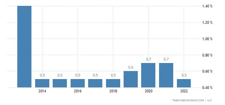 Niger Unemployment Rate