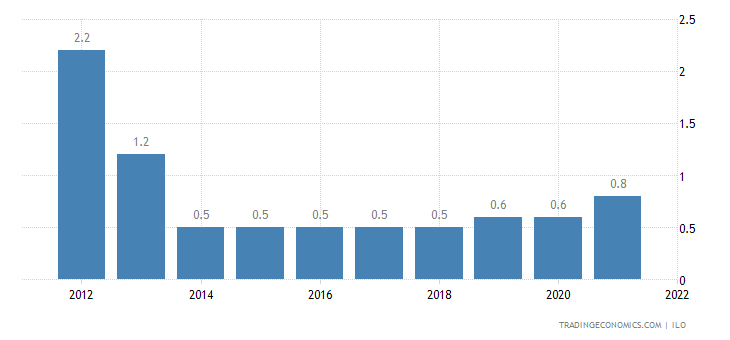 Niger Unemployment Rate