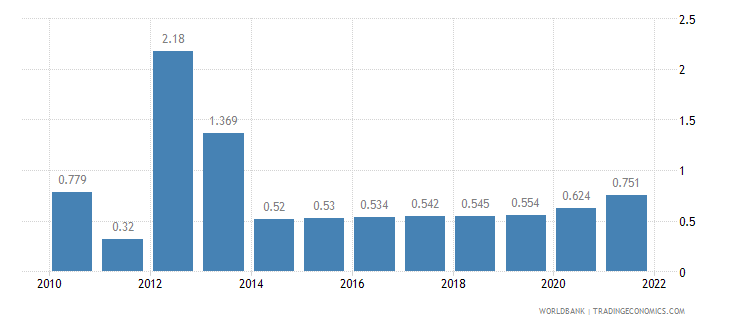 niger unemployment total percent of total labor force wb data