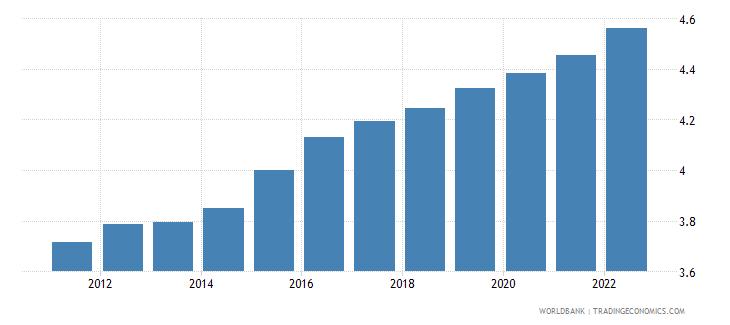 niger urban population growth annual percent wb data