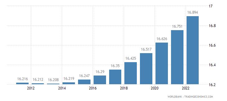 niger urban population percent of total wb data