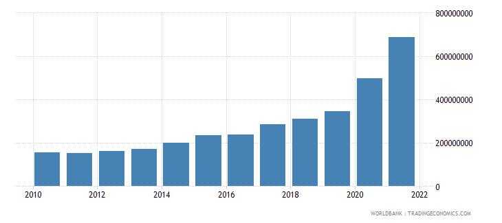 niger use of imf credit dod us dollar wb data