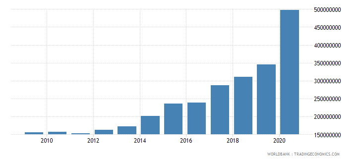 niger use of imf credit dod us dollar wb data