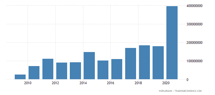 niger workers remittances and compensation of employees paid us dollar wb data