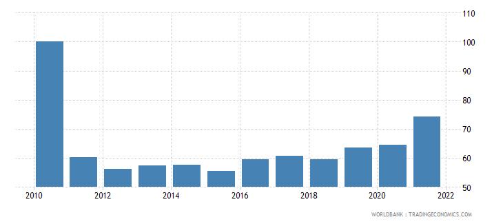 nigeria 5 bank asset concentration wb data