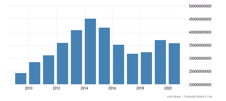 nigeria adjusted net national income us dollar wb data