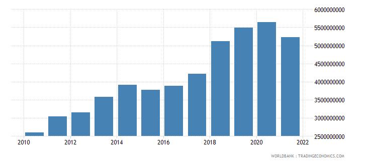 nigeria adjusted savings carbon dioxide damage us dollar wb data