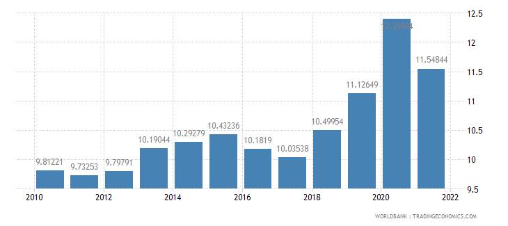 nigeria adjusted savings consumption of fixed capital percent of gni wb data