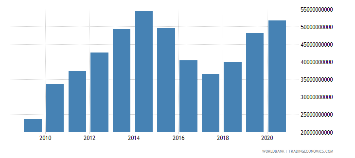 nigeria adjusted savings consumption of fixed capital us dollar wb data