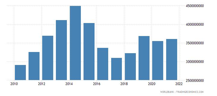 nigeria adjusted savings education expenditure us dollar wb data