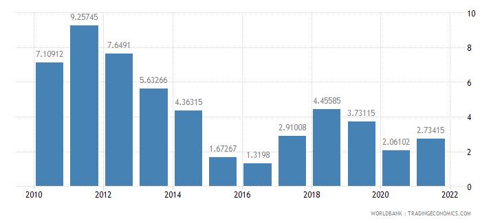 nigeria adjusted savings energy depletion percent of gni wb data