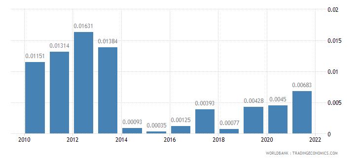 nigeria adjusted savings mineral depletion percent of gni wb data